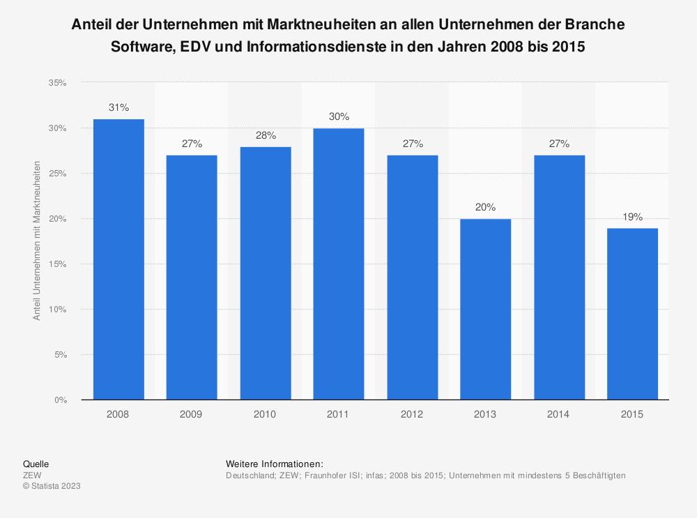 Statistik: Anteil der Unternehmen mit Marktneuheiten an allen Unternehmen der Branche Software, EDV und Informationsdienste in den Jahren 2008 bis 2015 | Statista