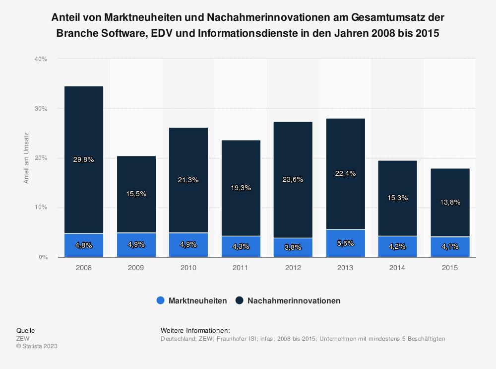 Statistik: Anteil von Marktneuheiten und Nachahmerinnovationen am Gesamtumsatz der Branche Software, EDV und Informationsdienste in den Jahren 2008 bis 2015 | Statista