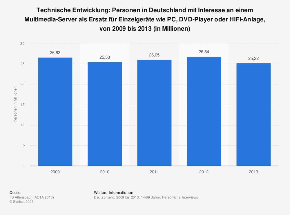 Statistik: Technische Entwicklung: Personen in Deutschland mit Interesse an einem Multimedia-Server als Ersatz für Einzelgeräte wie PC, DVD-Player oder HiFi-Anlage, von 2009 bis 2013 (in Millionen) | Statista
