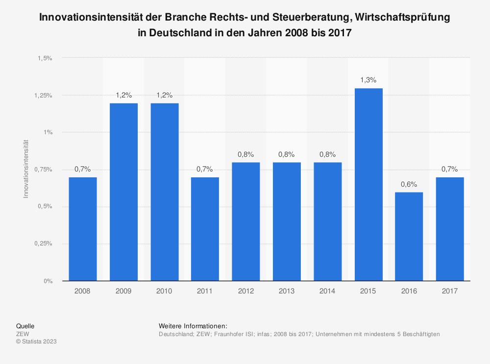 Statistik: Innovationsintensität der Branche Rechts- und Steuerberatung, Wirtschaftsprüfung in Deutschland in den Jahren 2008 bis 2017 | Statista