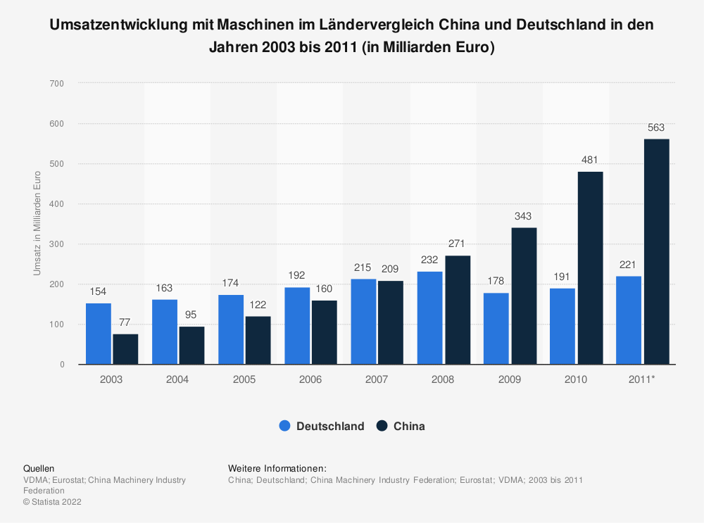 Statistik: Umsatzentwicklung mit Maschinen im Ländervergleich China und Deutschland in den Jahren 2003 bis 2011 (in Milliarden Euro) | Statista
