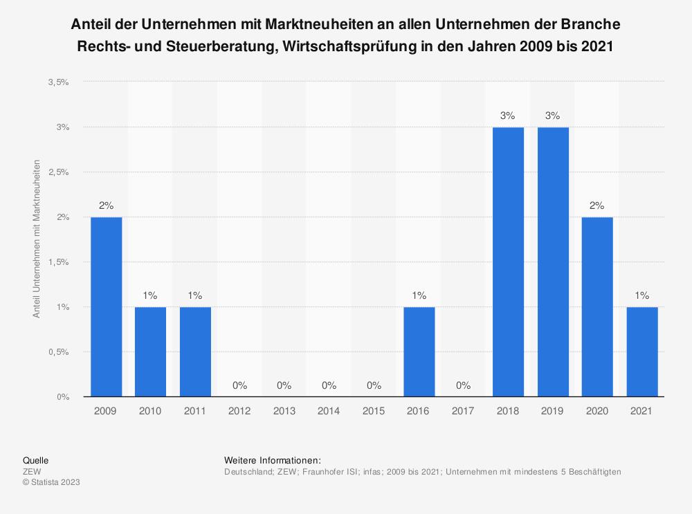 Statistik: Anteil der Unternehmen mit Marktneuheiten an allen Unternehmen der Branche Rechts- und Steuerberatung, Wirtschaftsprüfung in den Jahren 2008 bis 2018 | Statista