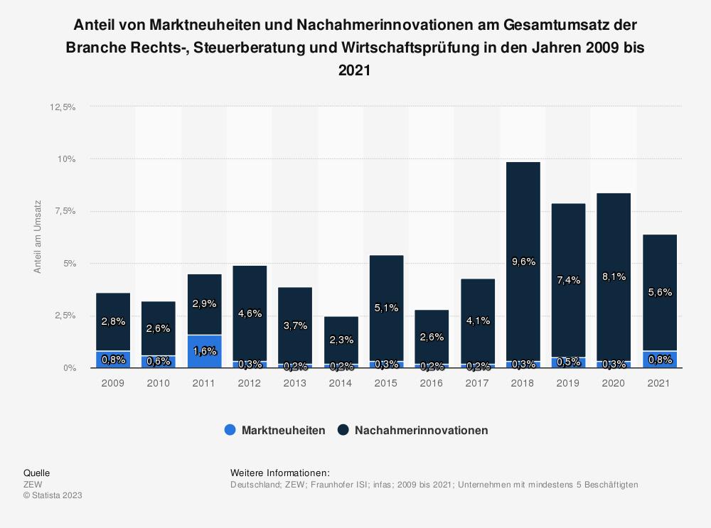Statistik: Anteil von Marktneuheiten und Nachahmerinnovationen am Gesamtumsatz der Branche Rechts-, Steuerberatung und Wirtschaftsprüfung in den Jahren 2008 bis 2018   Statista
