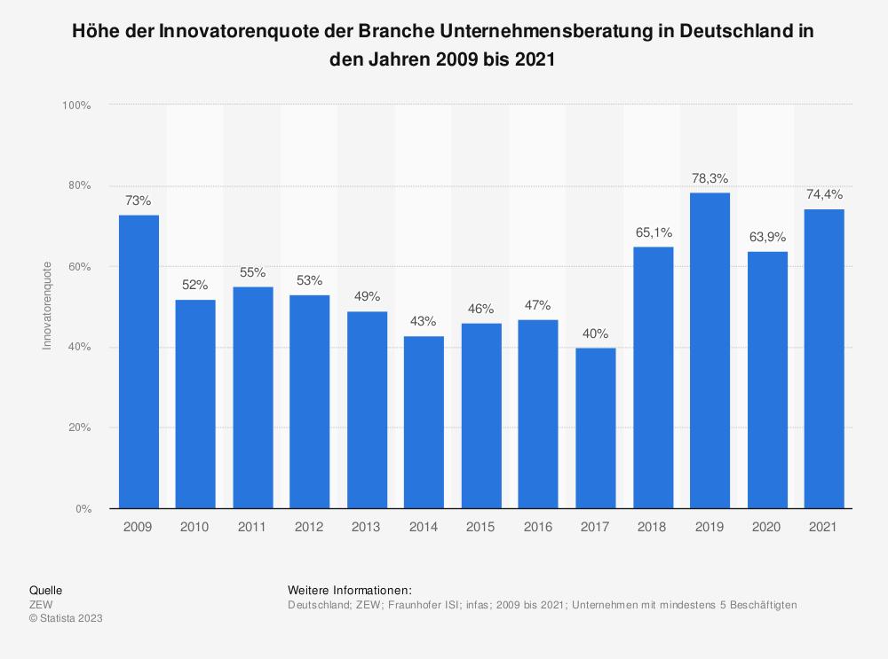 Statistik: Höhe der Innovatorenquote der Branche Unternehmensberatung in Deutschland in den Jahren 2009 bis 2019   Statista