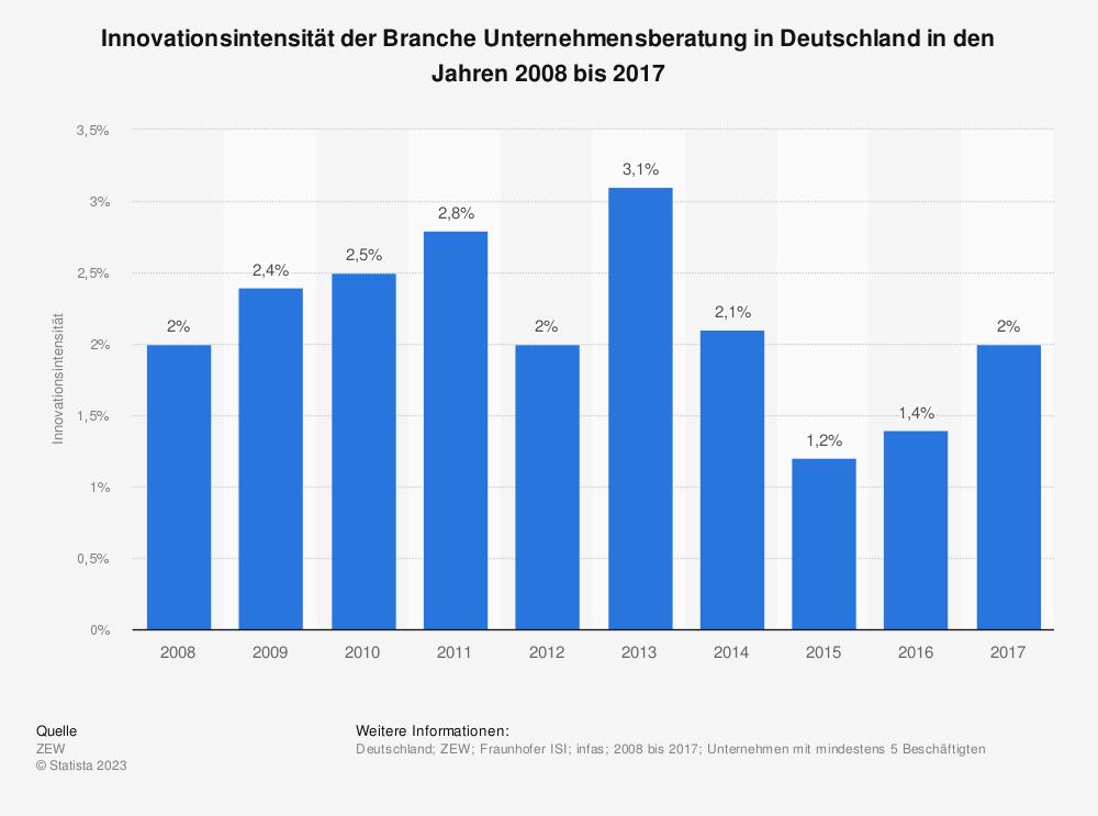 Statistik: Innovationsintensität der Branche Unternehmensberatung in Deutschland in den Jahren 2008 bis 2017 | Statista