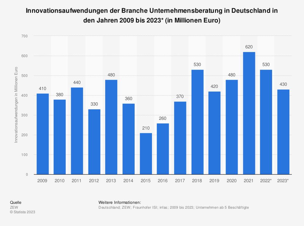 Statistik: Innovationsaufwendungen der Branche Unternehmensberatung in Deutschland in den Jahren 2008 bis 2019* (in Millionen Euro) | Statista