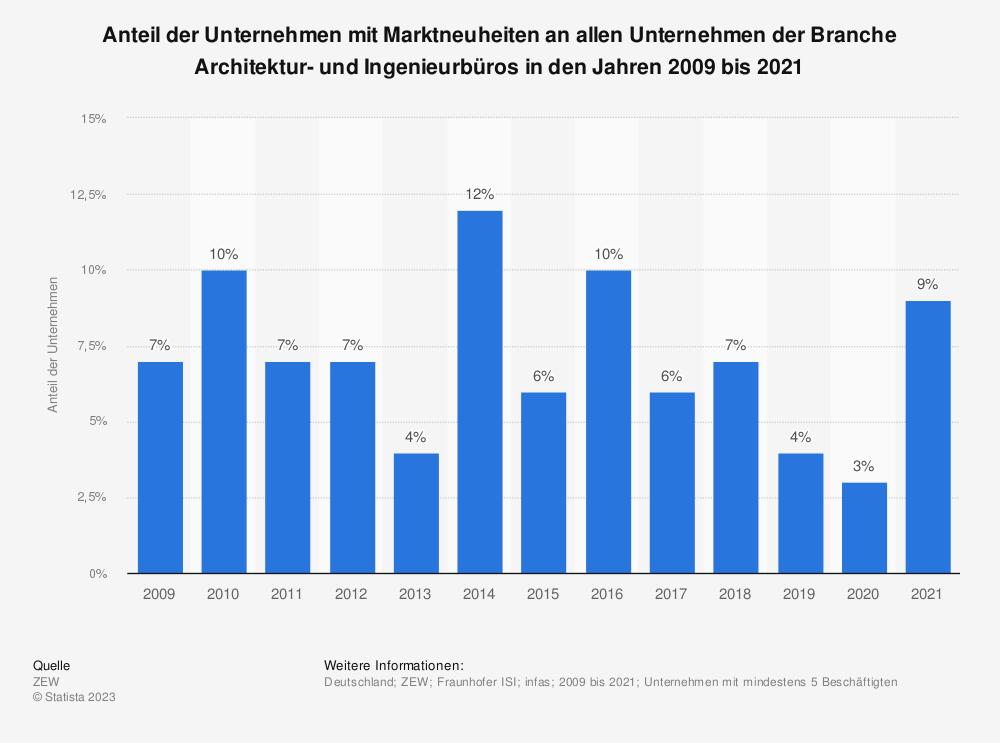 Statistik: Anteil der Unternehmen mit Marktneuheiten an allen Unternehmen der Branche Architektur- und Ingenieurbüros in den Jahren 2009 bis 2019 | Statista