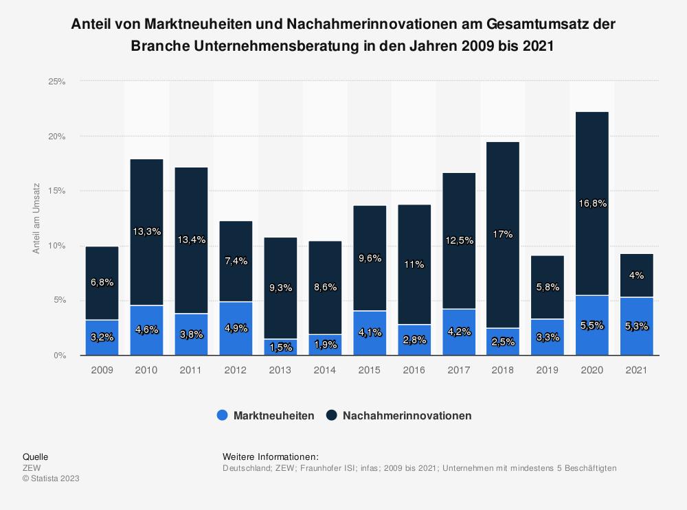 Statistik: Anteil von Marktneuheiten und Nachahmerinnovationen am Gesamtumsatz der Branche Unternehmensberatung in den Jahren 2009 bis 2019 | Statista