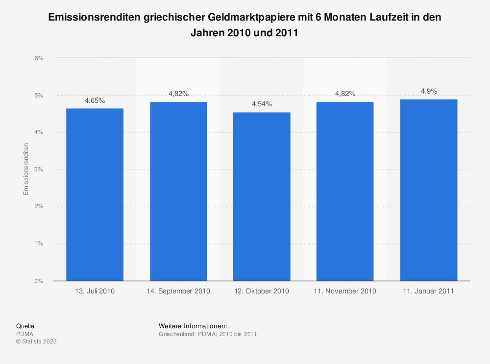 Statistik: Emissionsrenditen griechischer Geldmarktpapiere mit 6 Monaten Laufzeit in den Jahren 2010 und 2011 | Statista