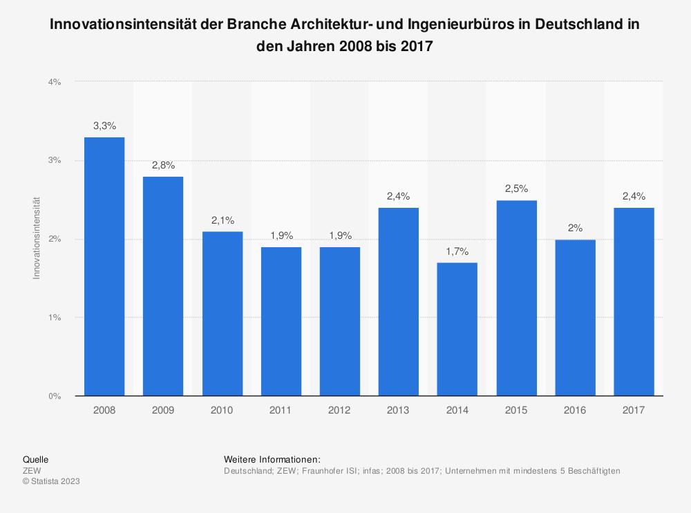 Statistik: Innovationsintensität der Branche Architektur- und Ingenieurbüros in Deutschland in den Jahren 2008 bis 2017 | Statista