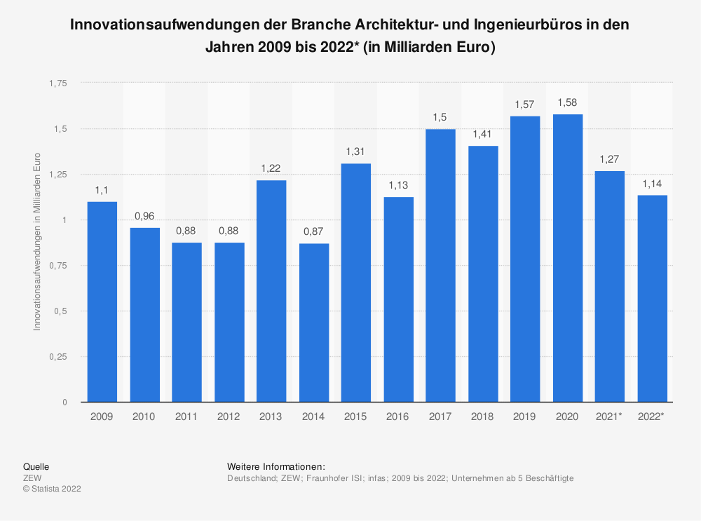 Statistik: Innovationsaufwendungen der Branche Architektur- und Ingenieurbüros in den Jahren 2008 bis 2020* (in Milliarden Euro) | Statista