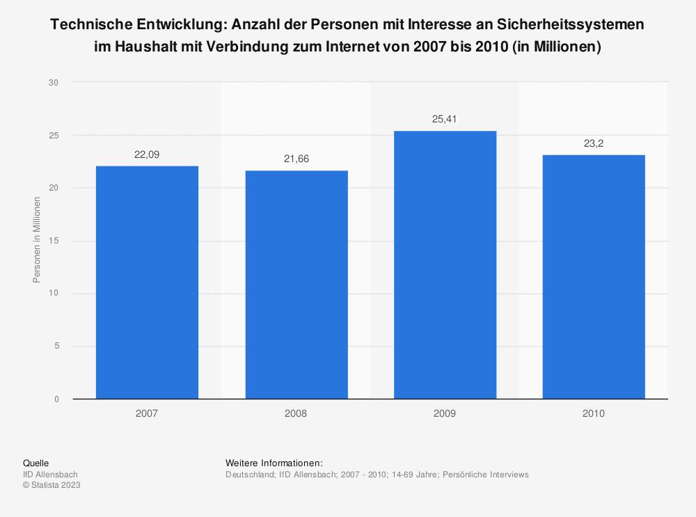 Statistik: Technische Entwicklung: Anzahl der Personen mit Interesse an Sicherheitssystemen im Haushalt mit Verbindung zum Internet von 2007 bis 2010 (in Millionen)   Statista