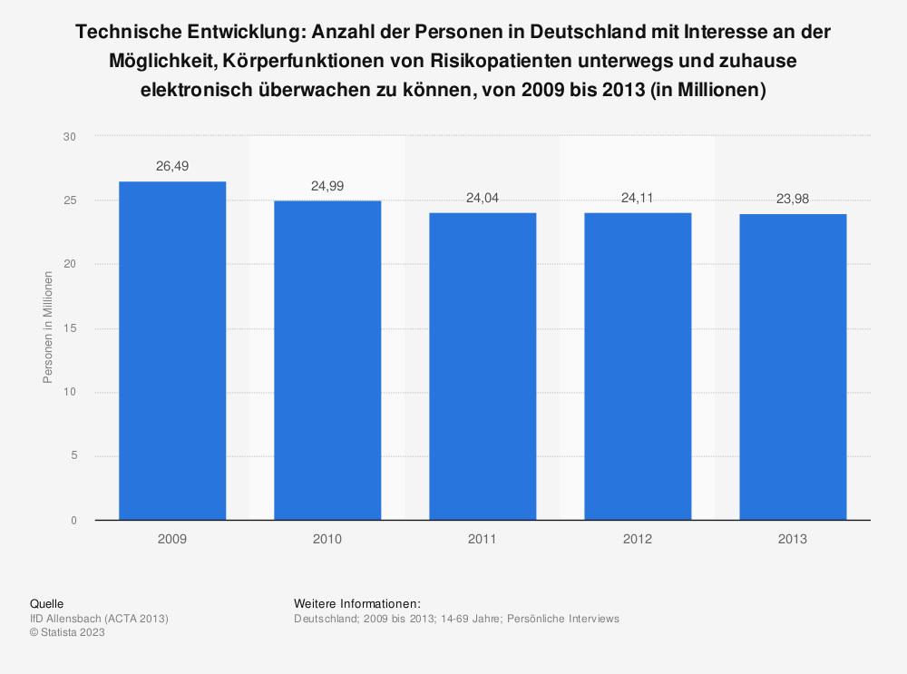 Statistik: Technische Entwicklung: Anzahl der Personen in Deutschland mit Interesse an der Möglichkeit, Körperfunktionen von Risikopatienten unterwegs und zuhause elektronisch überwachen zu können, von 2009 bis 2013 (in Millionen)   Statista
