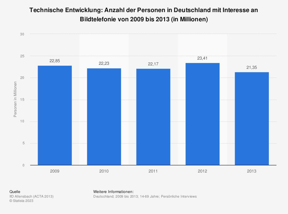 Statistik: Technische Entwicklung: Anzahl der Personen in Deutschland mit Interesse an Bildtelefonie von 2009 bis 2013 (in Millionen) | Statista