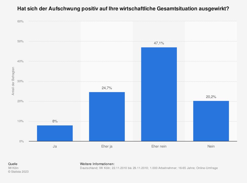 Statistik: Hat sich der Aufschwung positiv auf Ihre wirtschaftliche Gesamtsituation ausgewirkt? | Statista