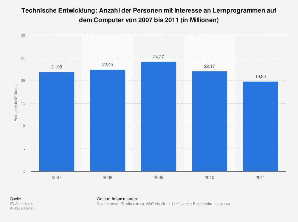 Statistik: Technische Entwicklung: Anzahl der Personen mit Interesse an Lernprogrammen auf dem Computer von 2007 bis 2011 (in Millionen) | Statista