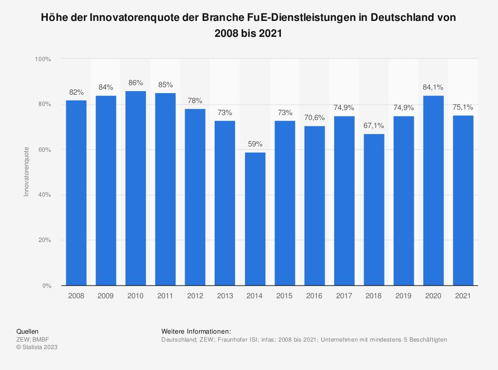 Statistik: Höhe der Innovatorenquote der Branche FuE-Dienstleistungen in Deutschland von 2008 bis 2018 | Statista