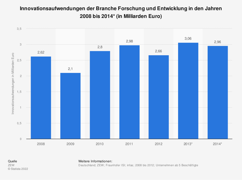 Statistik: Innovationsaufwendungen der Branche Forschung und Entwicklung in den Jahren 2008 bis 2014* (in Milliarden Euro) | Statista