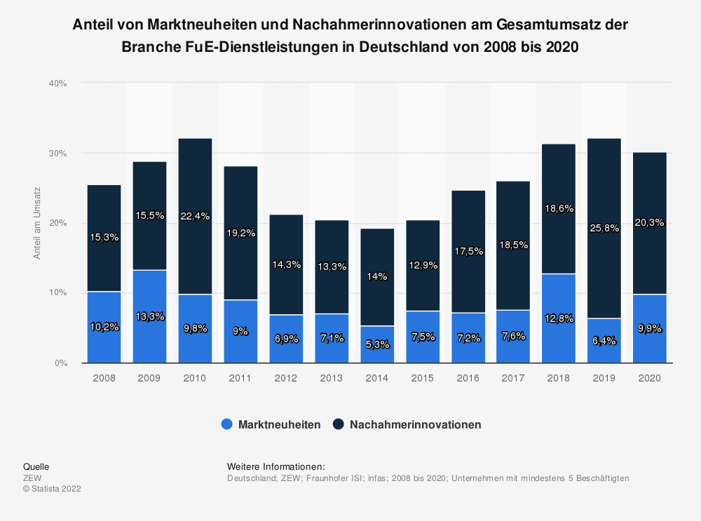 Statistik: Anteil von Marktneuheiten und Nachahmerinnovationen am Gesamtumsatz der Branche FuE-Dienstleistungen in Deutschland von 2008 bis 2018 | Statista