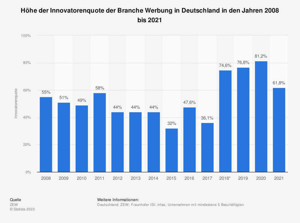Statistik: Höhe der Innovatorenquote der Branche Werbung in Deutschland in den Jahren 2008 bis 2017 | Statista