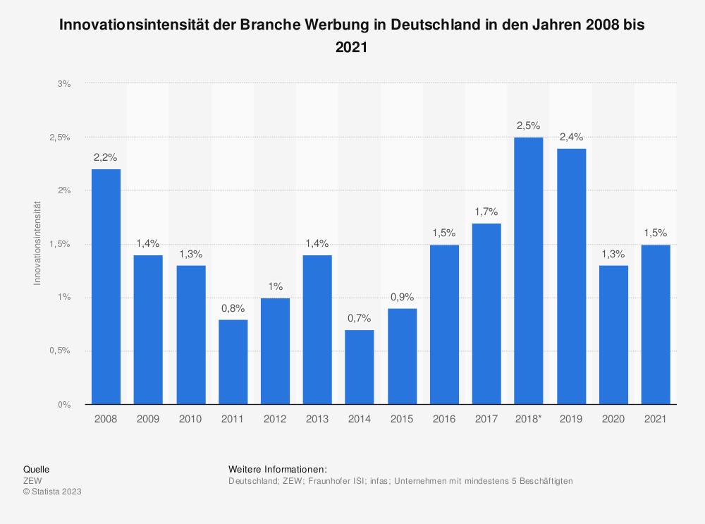 Statistik: Innovationsintensität der Branche Werbung in Deutschland in den Jahren 2008 bis 2019 | Statista