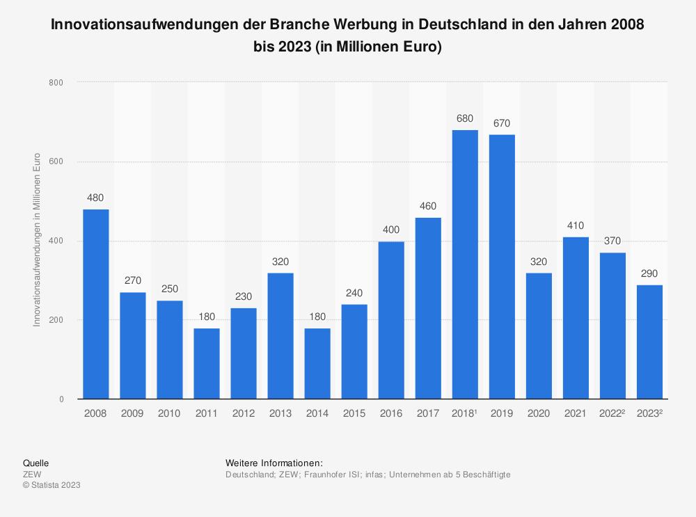 Statistik: Innovationsaufwendungen der Branche Werbung in Deutschland in den Jahren 2008 bis 2019* (in Millionen Euro) | Statista