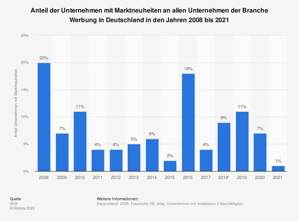 Statistik: Anteil der Unternehmen mit Marktneuheiten an allen Unternehmen der Branche Werbung in Deutschland in den Jahren 2008 bis 2017 | Statista