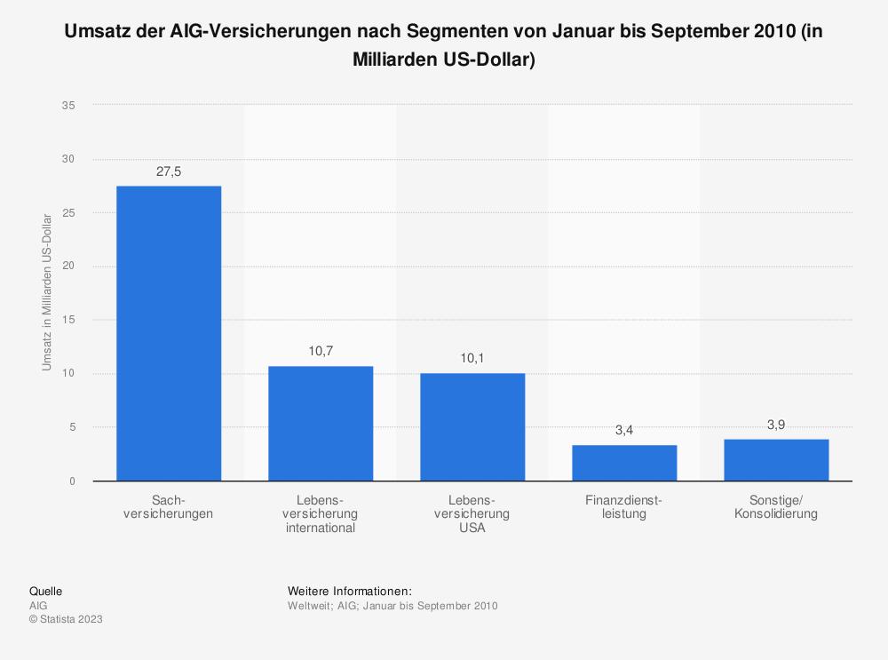 Statistik: Umsatz der AIG-Versicherungen nach Segmenten von Januar bis September 2010 (in Milliarden US-Dollar) | Statista