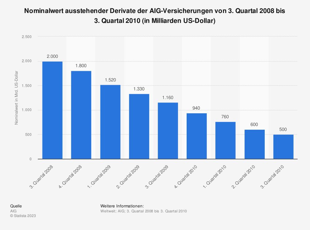 Statistik: Nominalwert ausstehender Derivate der AIG-Versicherungen von 3. Quartal 2008 bis 3. Quartal 2010 (in Milliarden US-Dollar) | Statista
