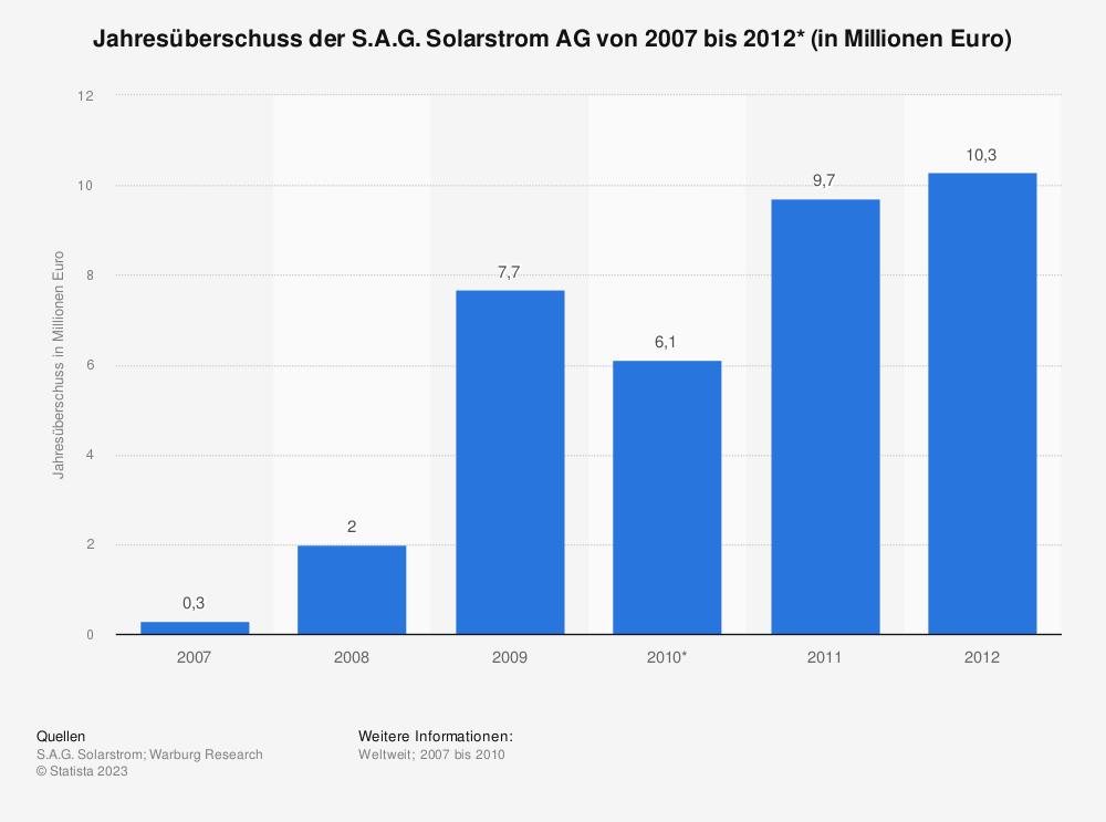Statistik: Jahresüberschuss der S.A.G. Solarstrom AG von 2007 bis 2012* (in Millionen Euro) | Statista
