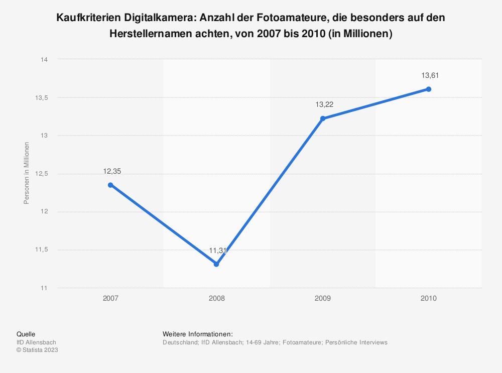 Statistik: Kaufkriterien Digitalkamera: Anzahl der Fotoamateure, die besonders auf den Herstellernamen achten, von 2007 bis 2010 (in Millionen) | Statista