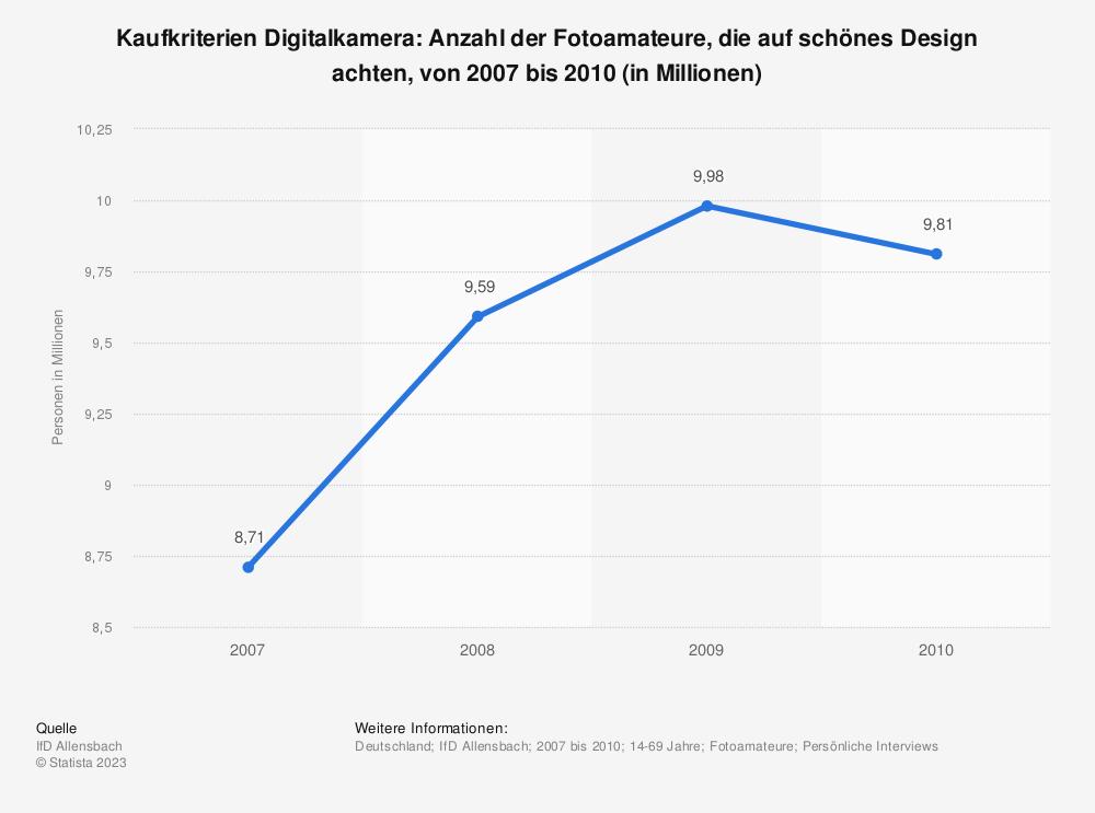 Statistik: Kaufkriterien Digitalkamera: Anzahl der Fotoamateure, die auf schönes Design achten, von 2007 bis 2010 (in Millionen) | Statista