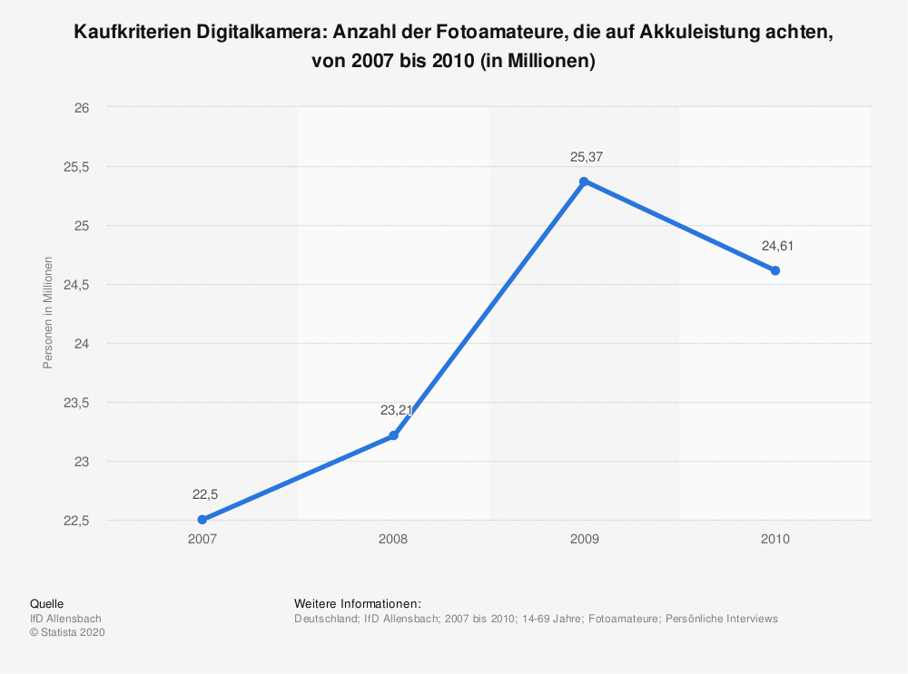 Statistik: Kaufkriterien Digitalkamera: Anzahl der Fotoamateure, die auf Akkuleistung achten, von 2007 bis 2010 (in Millionen)   Statista