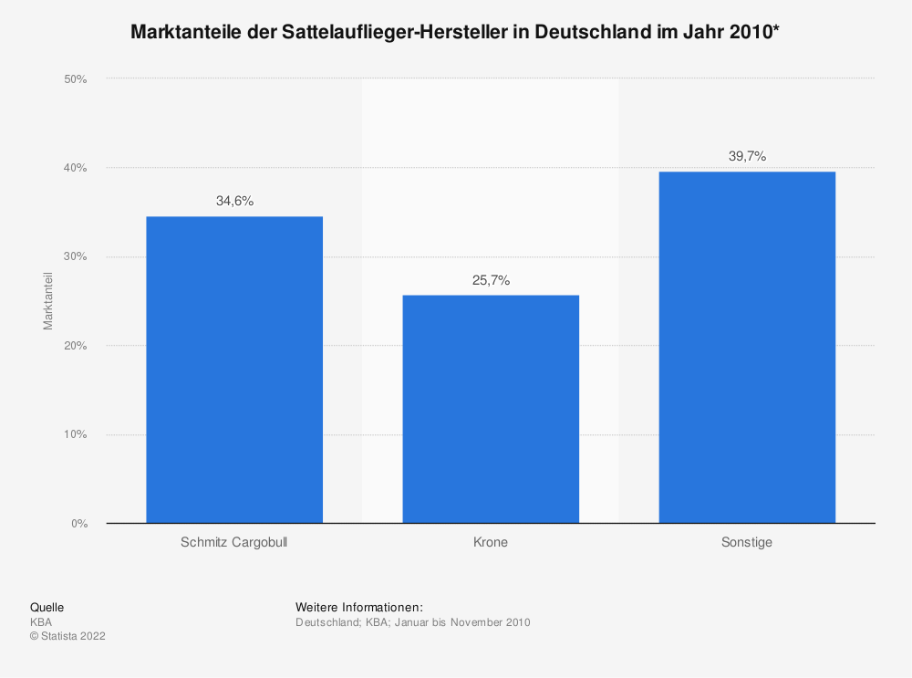 Statistik: Marktanteile der Sattelauflieger-Hersteller in Deutschland im Jahr 2010* | Statista