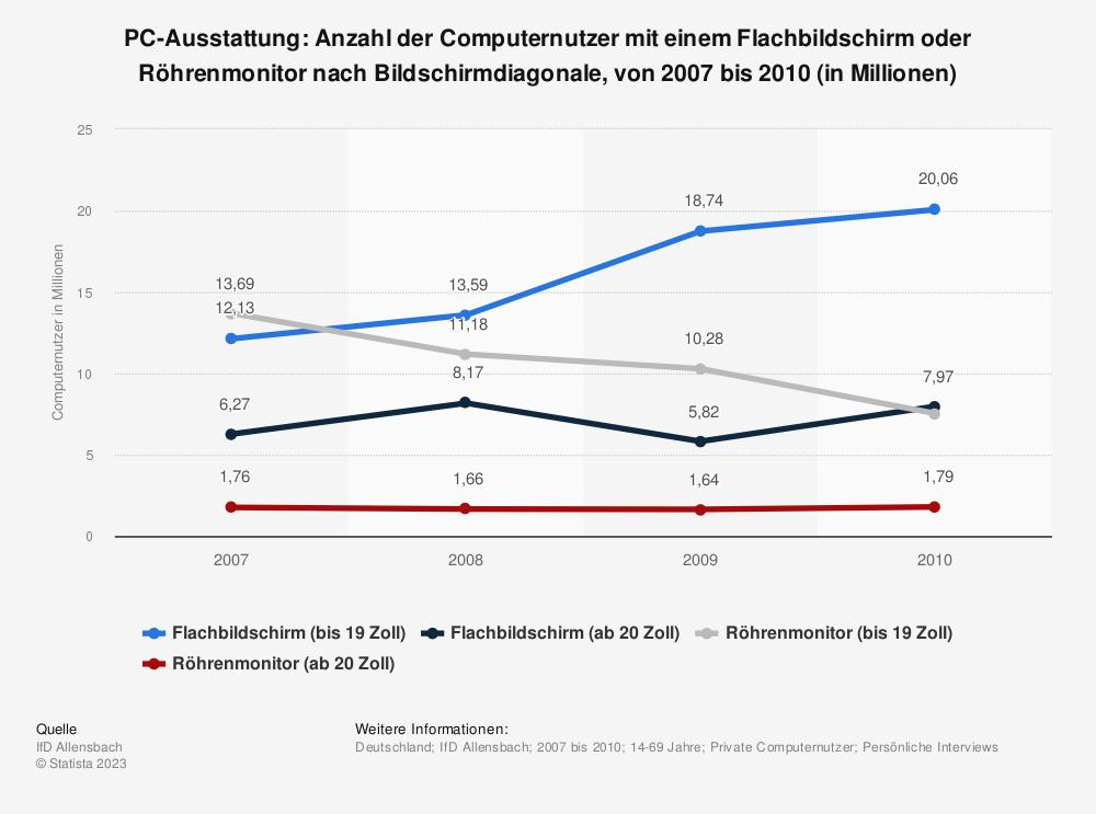 Statistik: PC-Ausstattung: Anzahl der Computernutzer mit einem Flachbildschirm oder Röhrenmonitor nach Bildschirmdiagonale, von 2007 bis 2010 (in Millionen) | Statista