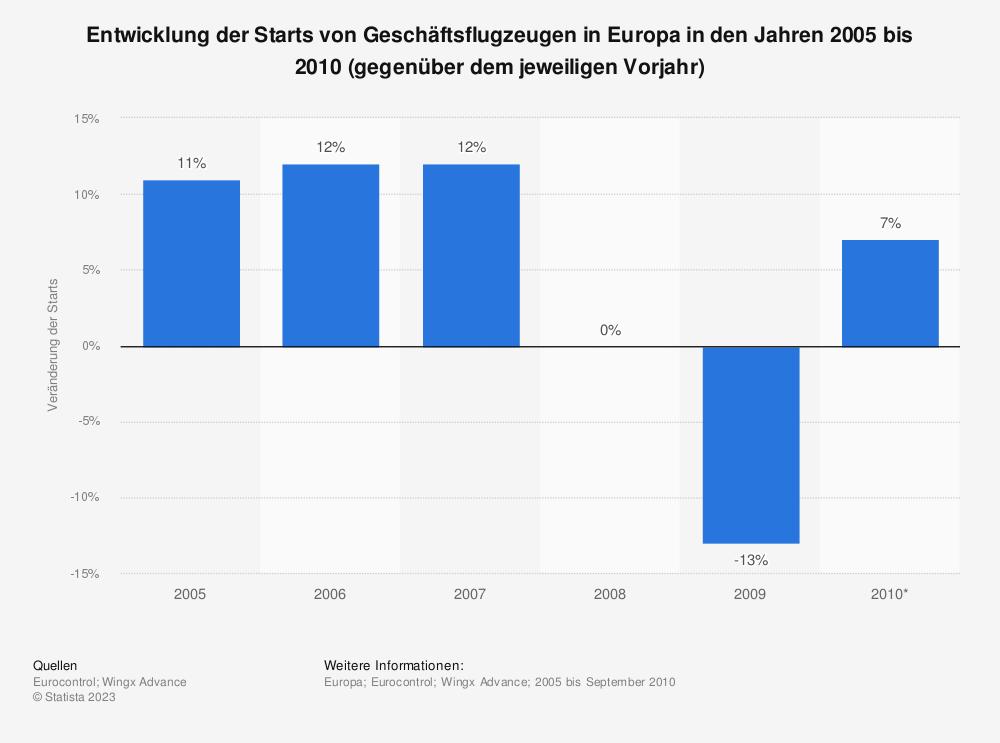 Statistik: Entwicklung der Starts von Geschäftsflugzeugen in Europa in den Jahren 2005 bis 2010 (gegenüber dem jeweiligen Vorjahr) | Statista