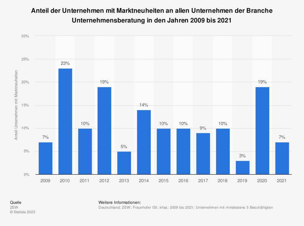 Statistik: Anteil der Unternehmen mit Marktneuheiten an allen Unternehmen der Branche Unternehmensberatung in den Jahren 2009 bis 2019 | Statista