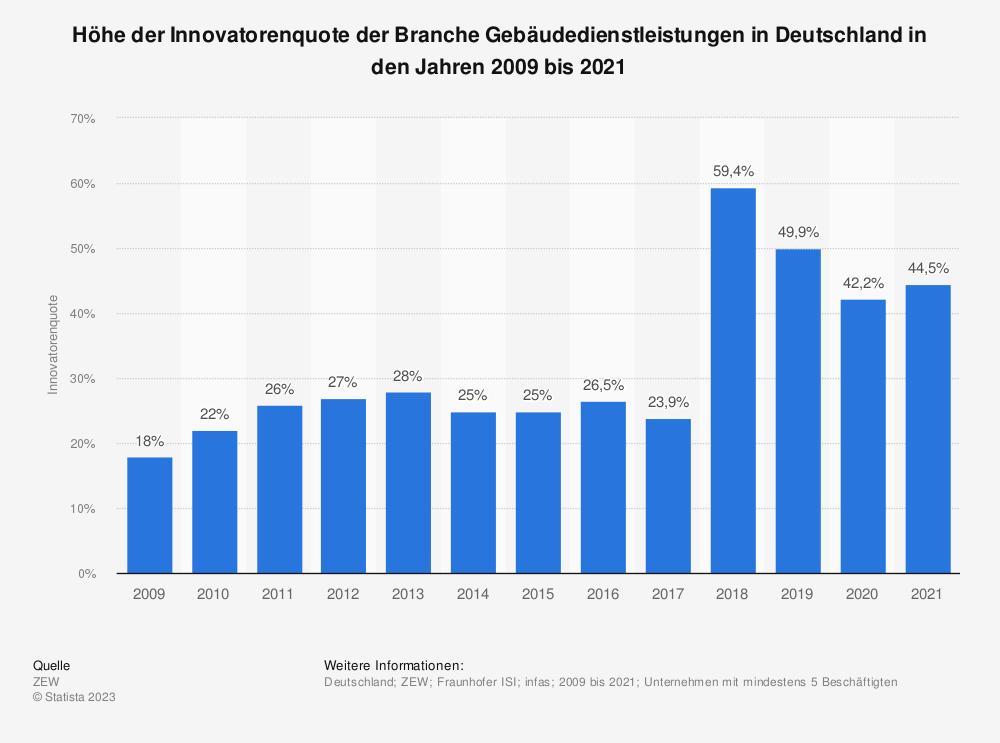 Statistik: Höhe der Innovatorenquote der Branche Gebäudedienstleistungen in Deutschland in den Jahren 2008 bis 2018 | Statista
