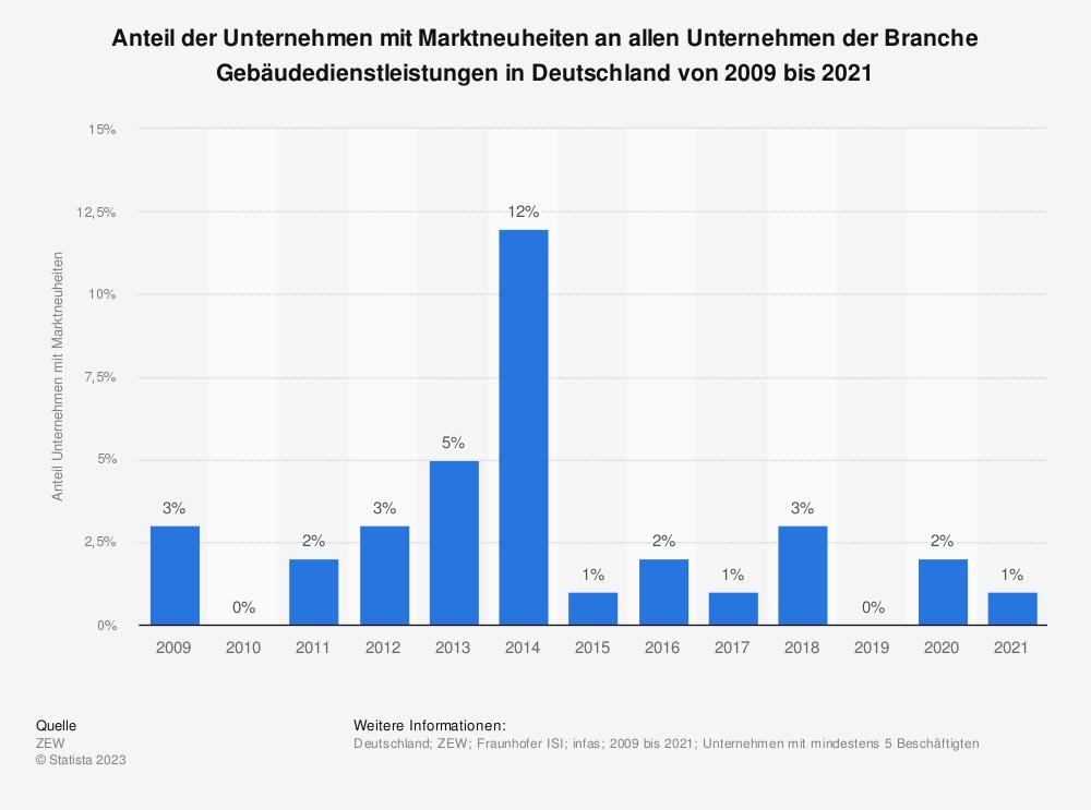 Statistik: Anteil der Unternehmen mit Marktneuheiten an allen Unternehmen der Branche Gebäudedienstleistungen in Deutschland von 2008 bis 2018 | Statista