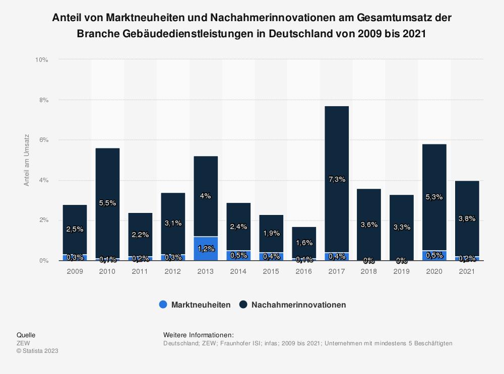 Statistik: Anteil von Marktneuheiten und Nachahmerinnovationen am Gesamtumsatz der Branche Gebäudedienstleistungen in Deutschland von 2009 bis 2019 | Statista