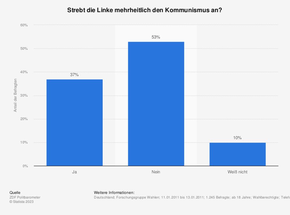 Statistik: Strebt die Linke mehrheitlich den Kommunismus an? | Statista