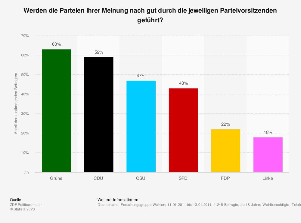 Statistik: Werden die Parteien Ihrer Meinung nach gut durch die jeweiligen Parteivorsitzenden geführt? | Statista