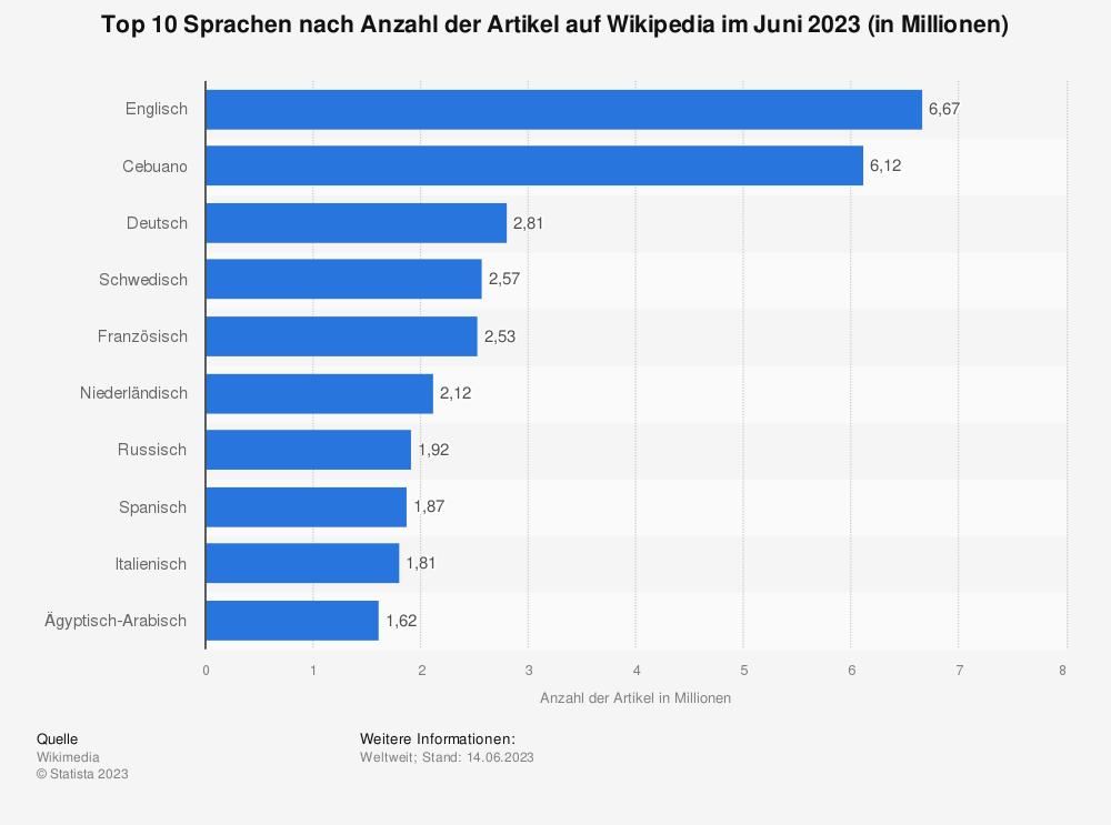 Statistik: Top 10 Sprachen nach Anzahl der Artikel auf Wikipedia im März 2019 (in Millionen) | Statista
