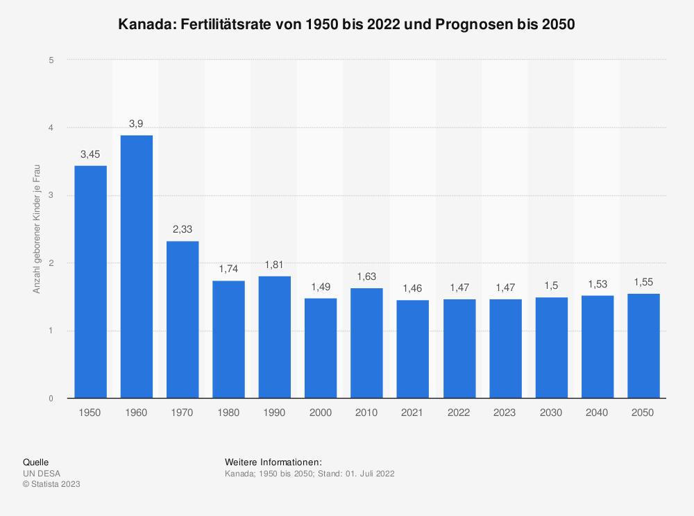 Statistik: Kanada: Fertilitätsrate von 2007 bis 2017 | Statista