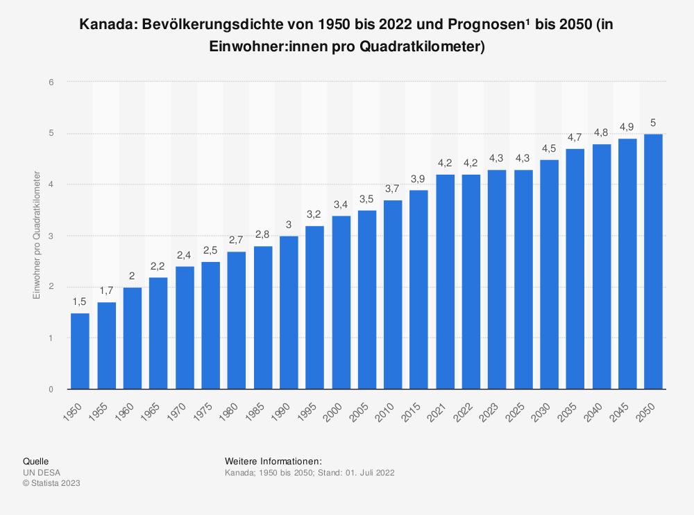 Statistik: Kanada: Bevölkerungsdichte von 2008 bis 2018 (in Einwohner pro Quadratkilometer) | Statista