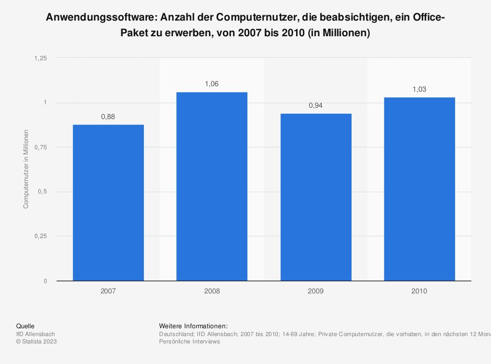 Statistik: Anwendungssoftware: Anzahl der Computernutzer, die beabsichtigen, ein Office-Paket zu erwerben, von 2007 bis 2010 (in Millionen) | Statista