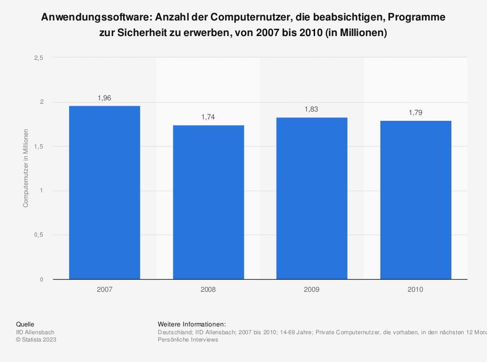 Statistik: Anwendungssoftware: Anzahl der Computernutzer, die beabsichtigen, Programme zur Sicherheit zu erwerben, von 2007 bis 2010 (in Millionen) | Statista