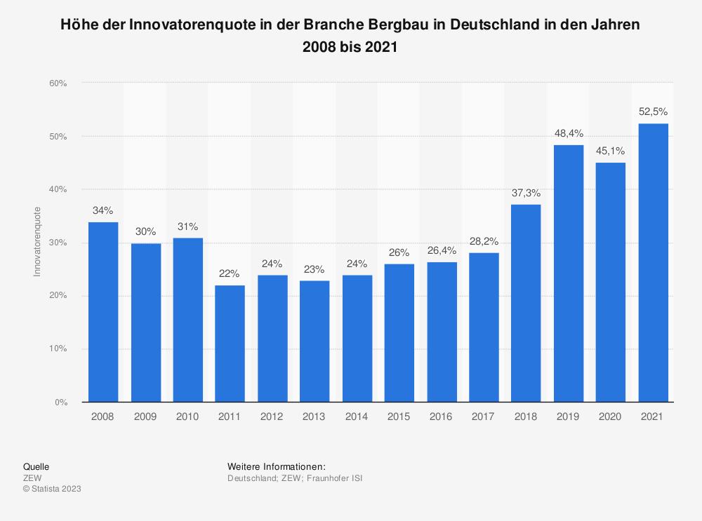 Statistik: Höhe der Innovatorenquote in der Branche Bergbau in Deutschland in den Jahren 2008 bis 2018 | Statista