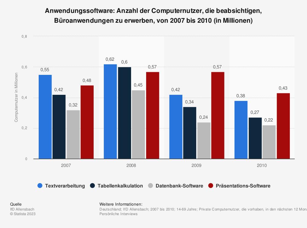 Statistik: Anwendungssoftware: Anzahl der Computernutzer, die beabsichtigen, Büroanwendungen zu erwerben, von 2007 bis 2010 (in Millionen) | Statista