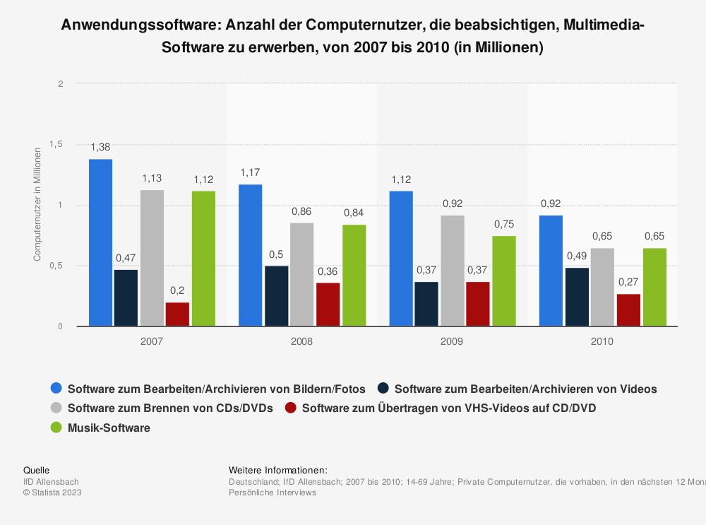 Statistik: Anwendungssoftware: Anzahl der Computernutzer, die beabsichtigen, Multimedia-Software zu erwerben, von 2007 bis 2010 (in Millionen) | Statista